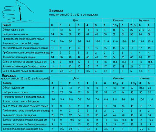 таблица детских размеров груди