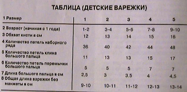 Для начала, чтобы связать варежки крючком по схеме нам нужно определится с размером.  Вот вам таблицы определения...